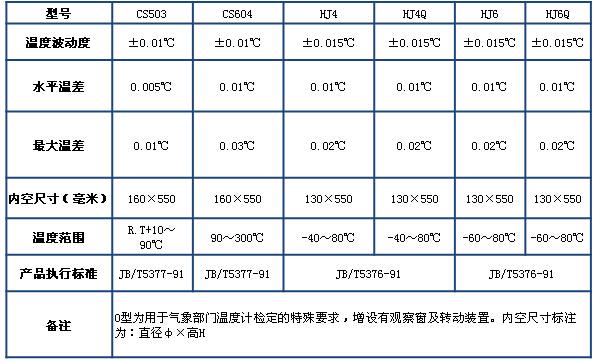 CS series thermostatic bath