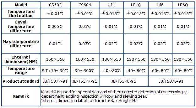 CS-series-thermostatic-bath